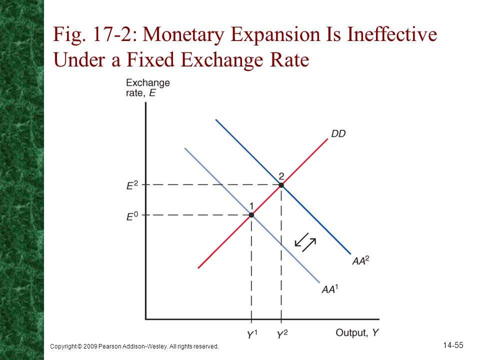 Fig. 17-2: Monetary Expansion Is Ineffective Under a Fixed Exchange Rate