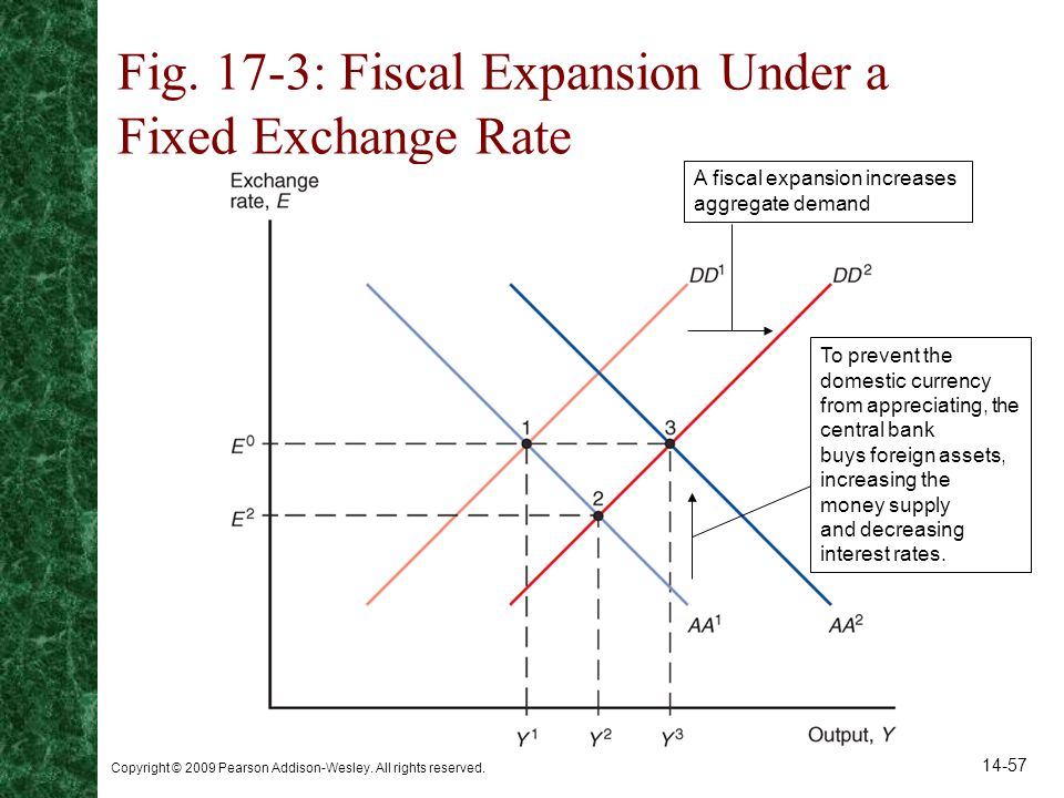 Fig. 17-3: Fiscal Expansion Under a Fixed Exchange Rate