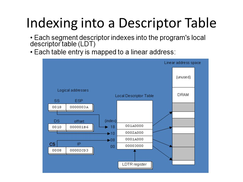 Indexing into a Descriptor Table