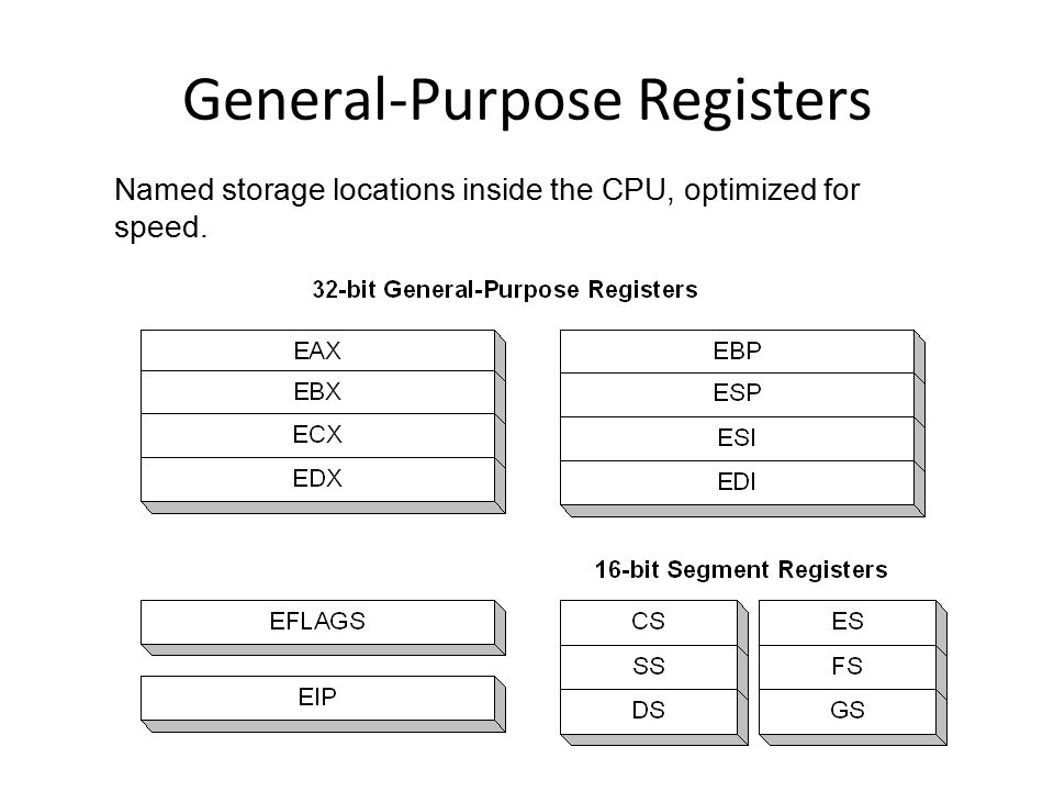 General-Purpose Registers