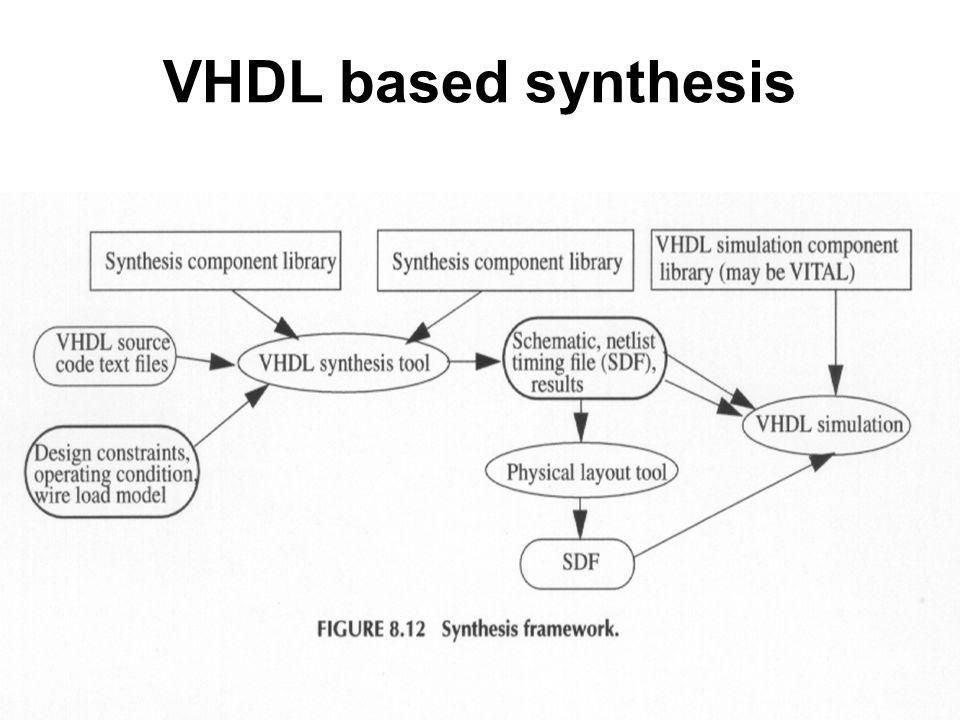 Digital Design using VHDL and Xilinx FPGA  - ppt download