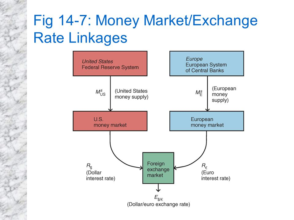 21 Fig 14 7 Money Market Exchange Rate Linkages