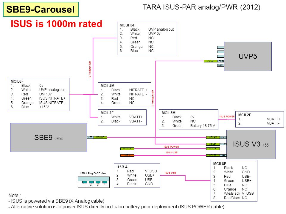 SBE9-Carousel ISUS is 1000m rated TARA ISUS-PAR analog/PWR (2012) UVP5