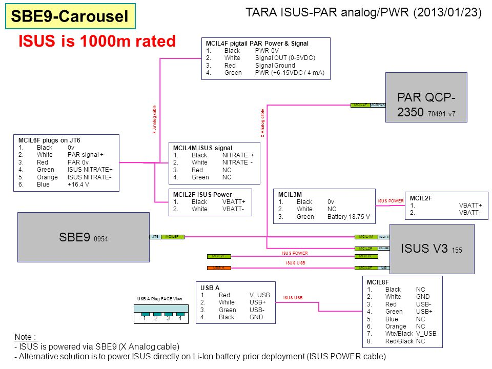 SBE9-Carousel ISUS is 1000m rated
