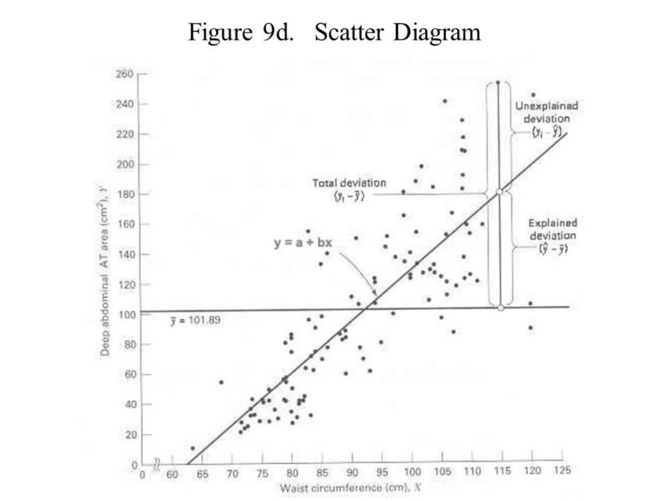 Figure 9d. Scatter Diagram