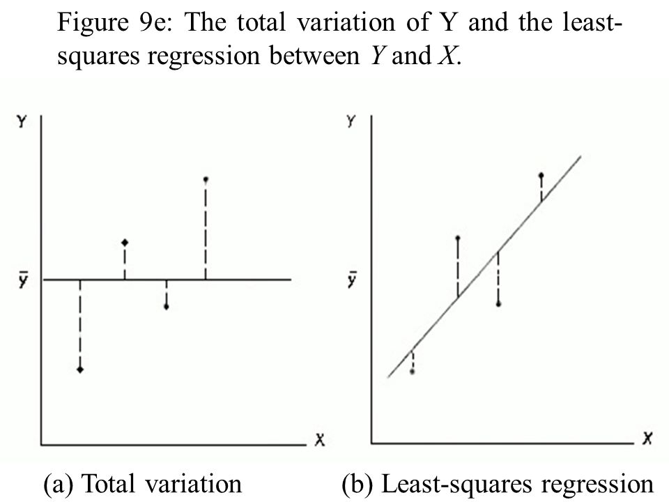 Figure 9e: The total variation of Y and the least-squares regression between Y and X.