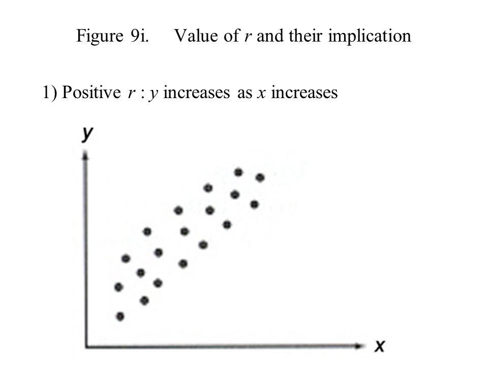 Figure 9i. Value of r and their implication
