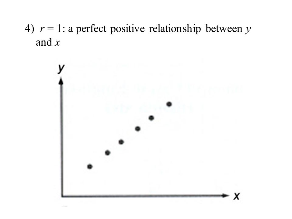 4) r = 1: a perfect positive relationship between y and x
