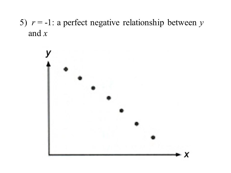 5) r = -1: a perfect negative relationship between y and x