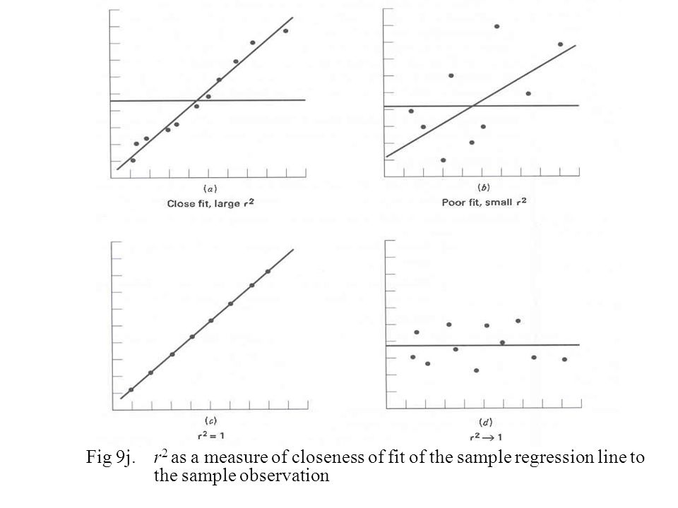 Fig 9j. r2 as a measure of closeness of fit of the sample regression line to the sample observation