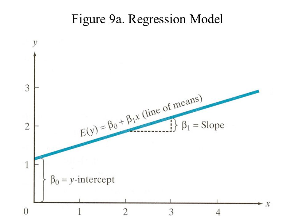 Figure 9a. Regression Model
