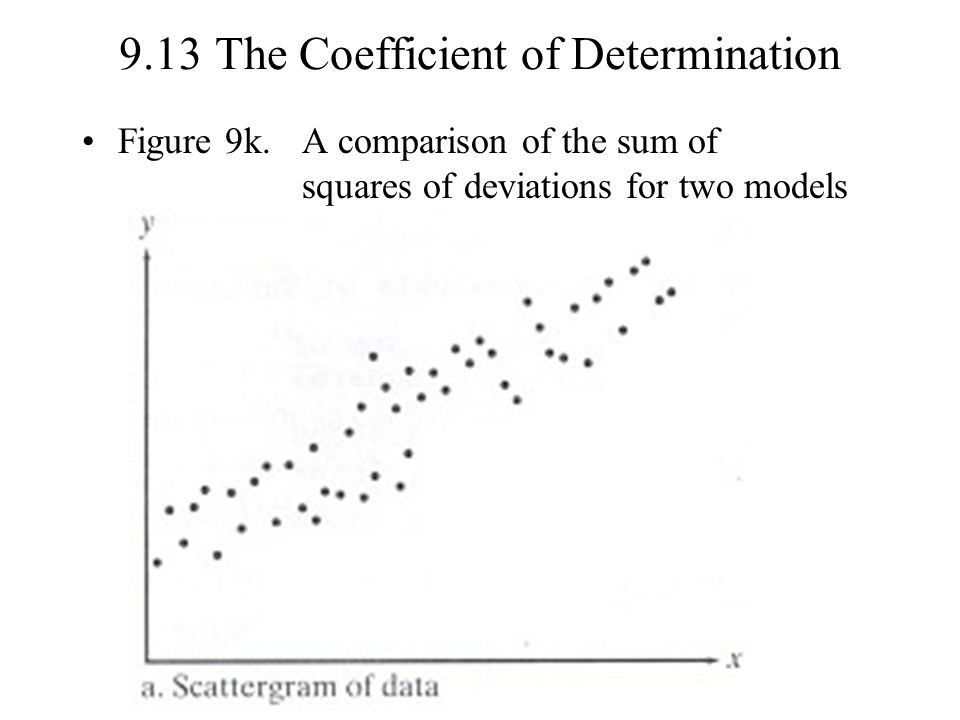 9.13 The Coefficient of Determination