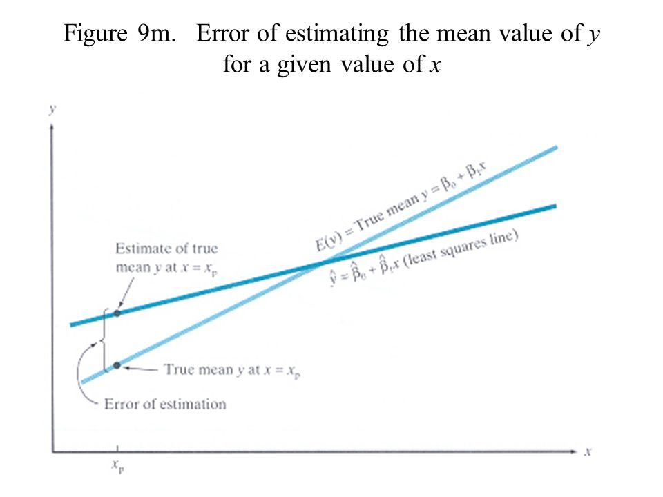 Figure 9m. Error of estimating the mean value of y for a given value of x