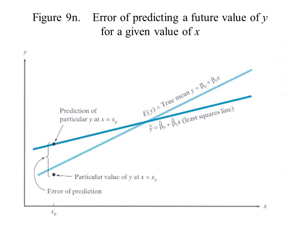 Figure 9n. Error of predicting a future value of y for a given value of x