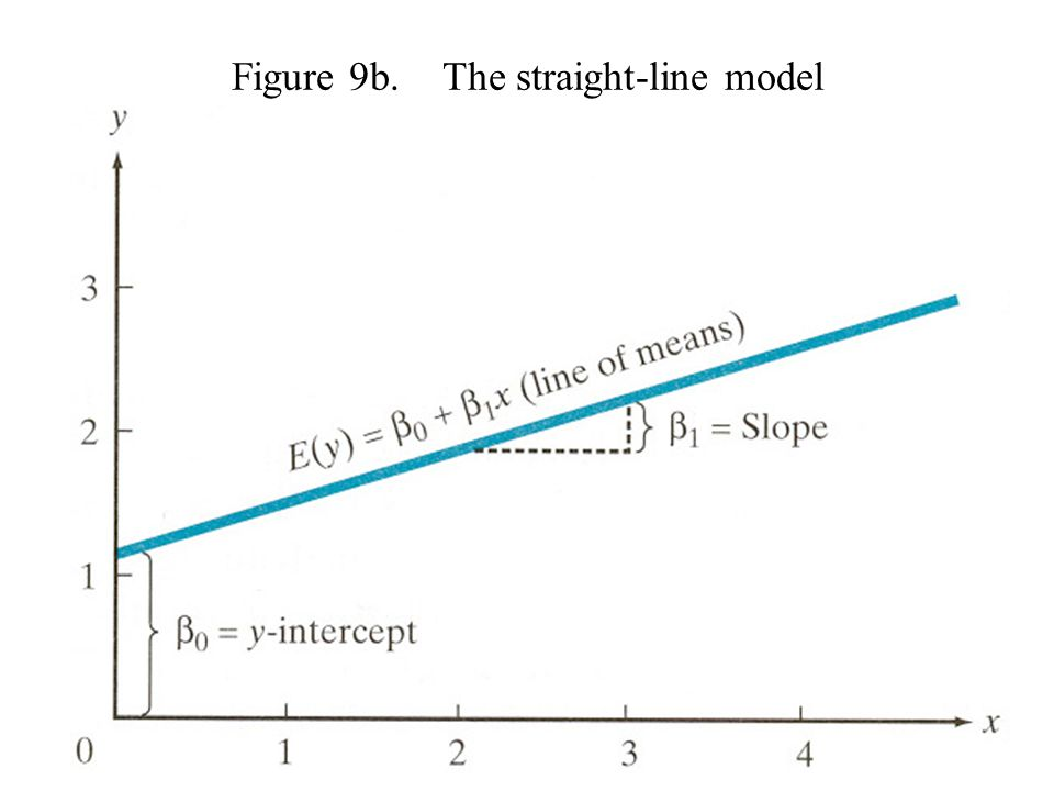 Figure 9b. The straight-line model