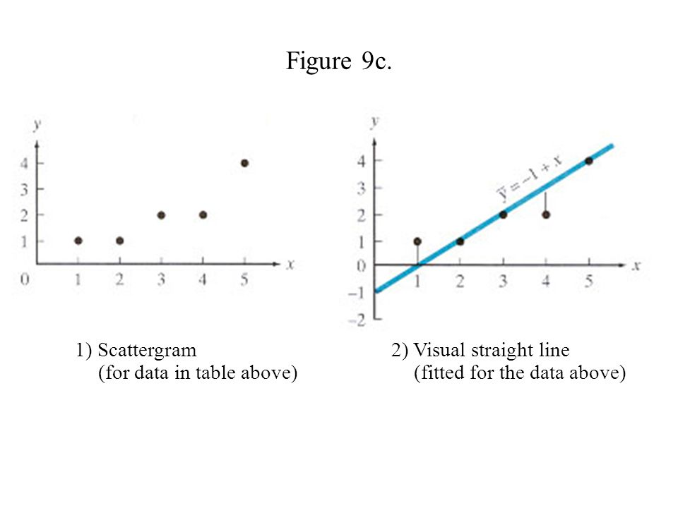 Figure 9c. 1) Scattergram 2) Visual straight line