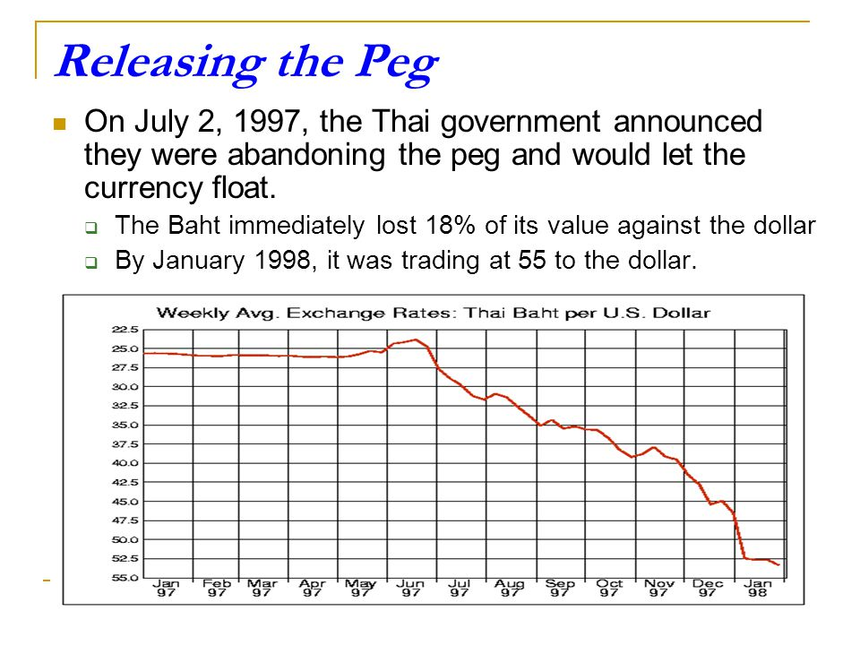 Releasing The Peg On July 2 1997 Thai Government Announced They Were Abandoning