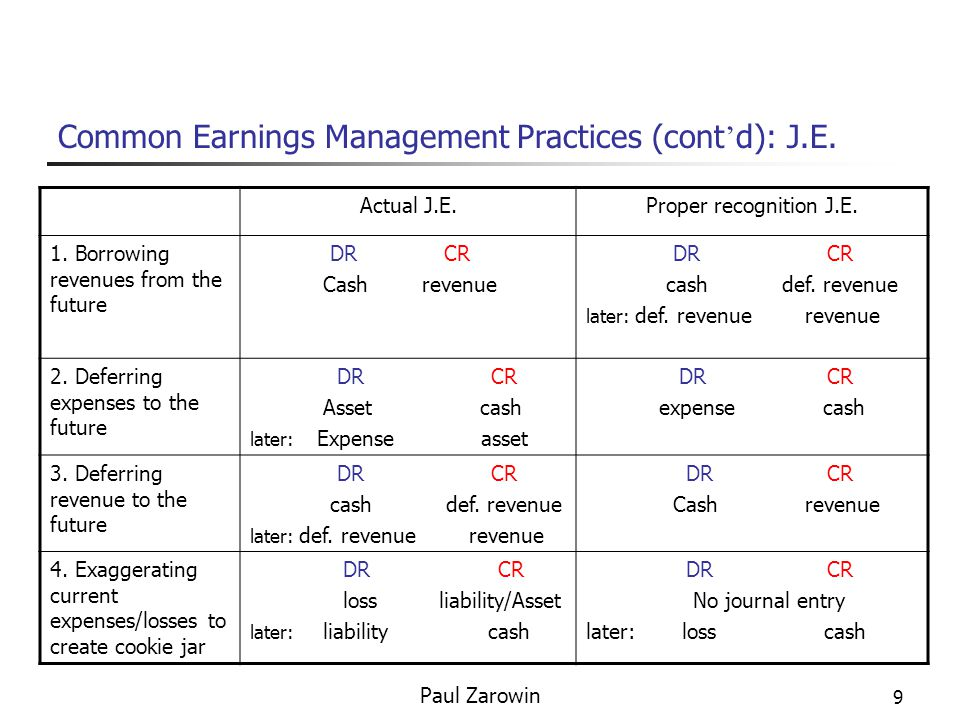 auditing future earnings management activities at The relation between earnings management using real activities manipulation and future performance: evidence from meeting earnings benchmarks.