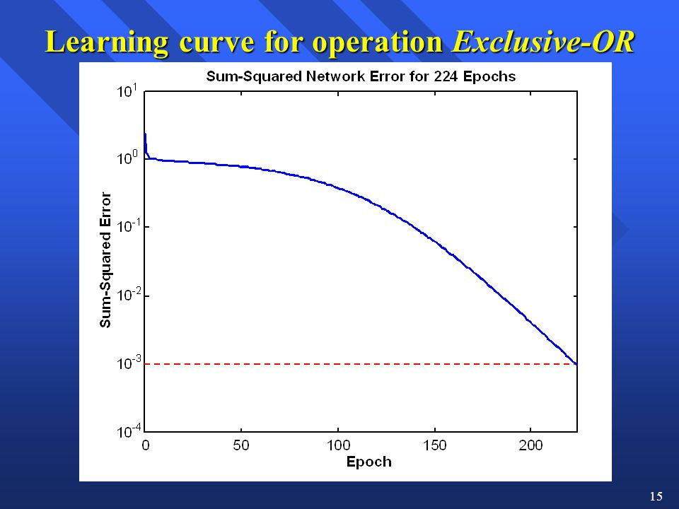 Learning curve for operation Exclusive-OR
