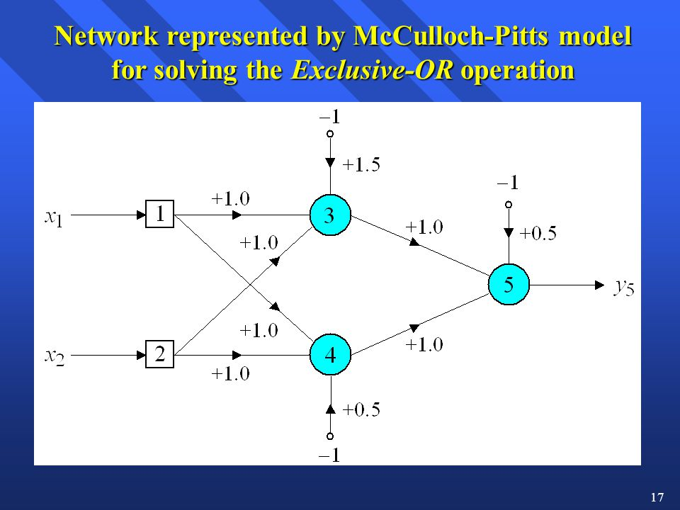 Network represented by McCulloch-Pitts model for solving the Exclusive-OR operation