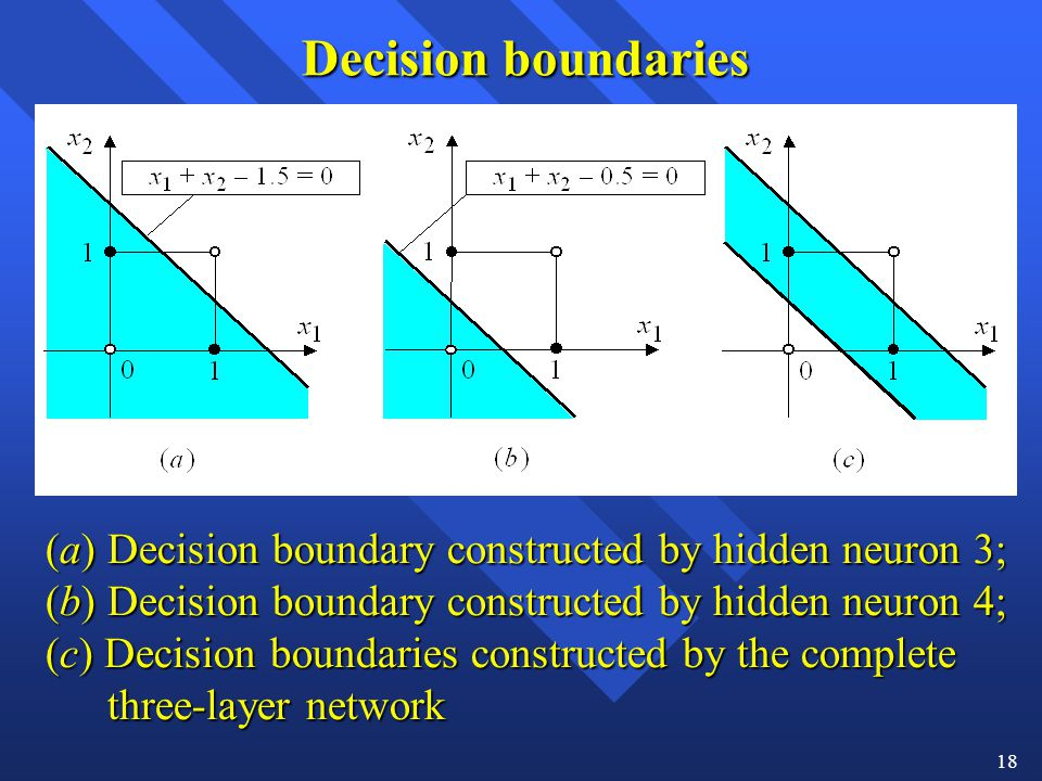 Decision boundaries (a) Decision boundary constructed by hidden neuron 3;