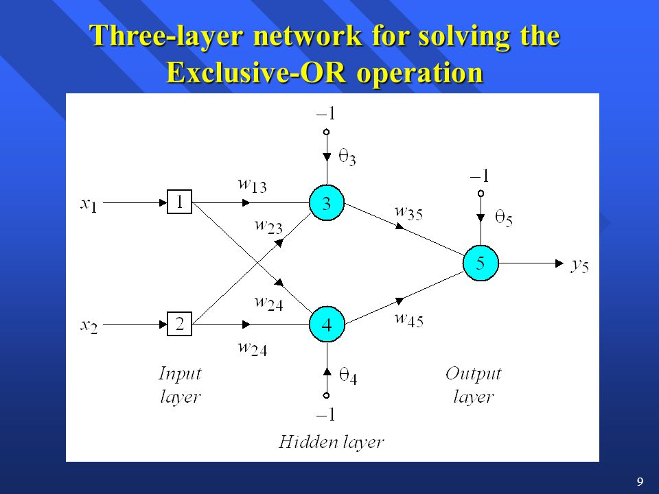Three-layer network for solving the Exclusive-OR operation
