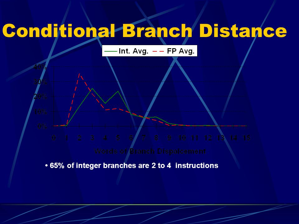 Conditional Branch Distance