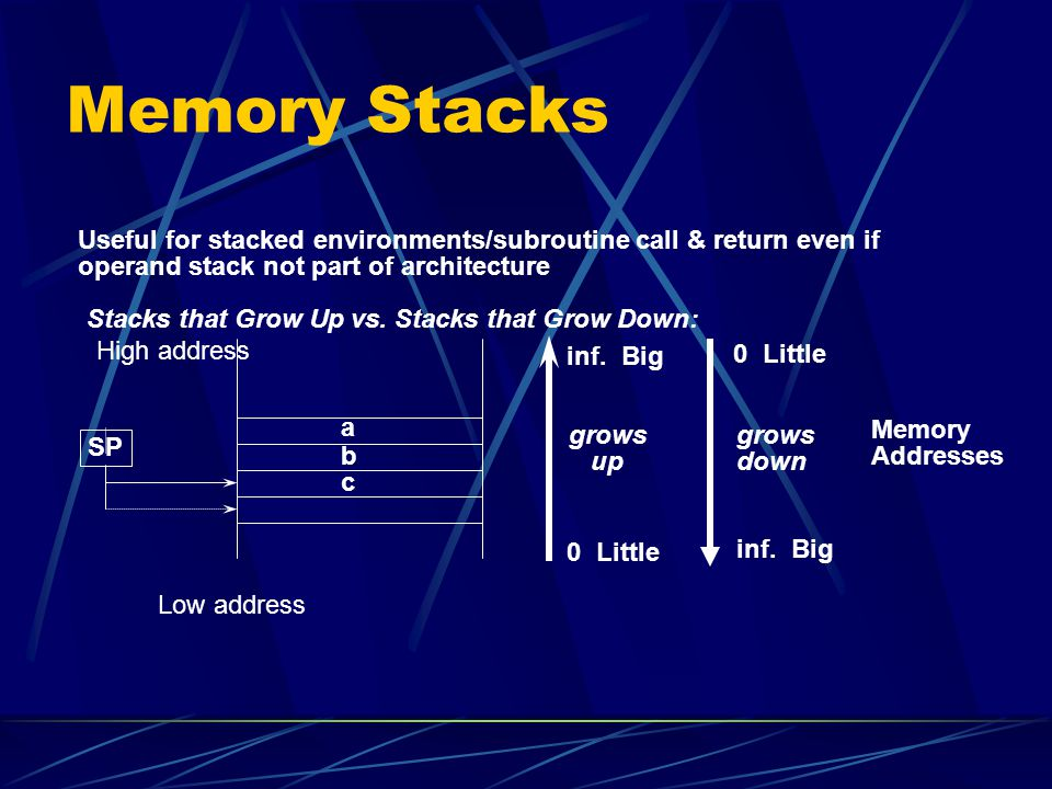 Memory Stacks Useful for stacked environments/subroutine call & return even if. operand stack not part of architecture.