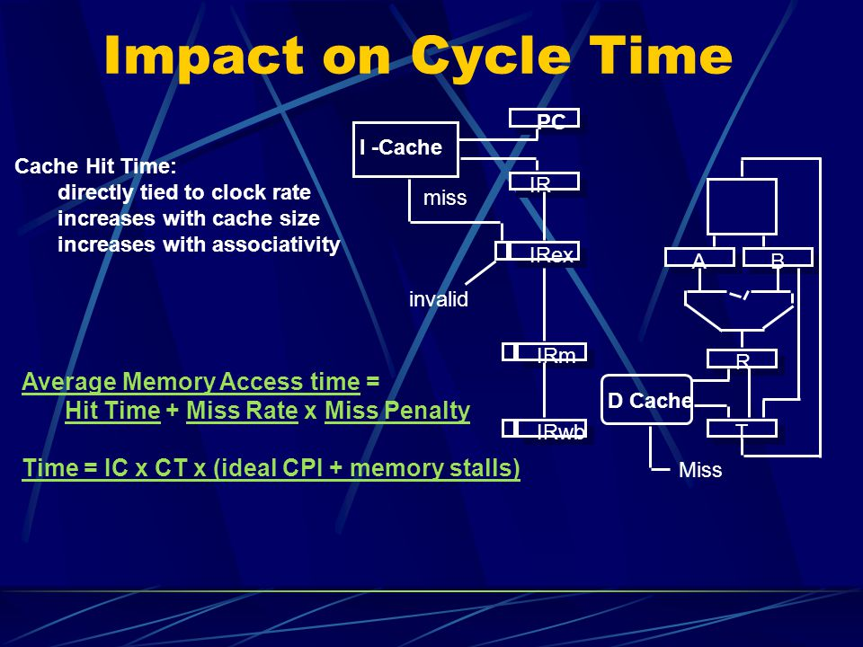 Impact on Cycle Time Average Memory Access time =