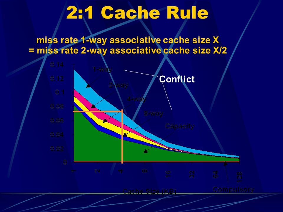 2:1 Cache Rule miss rate 1-way associative cache size X = miss rate 2-way associative cache size X/2.