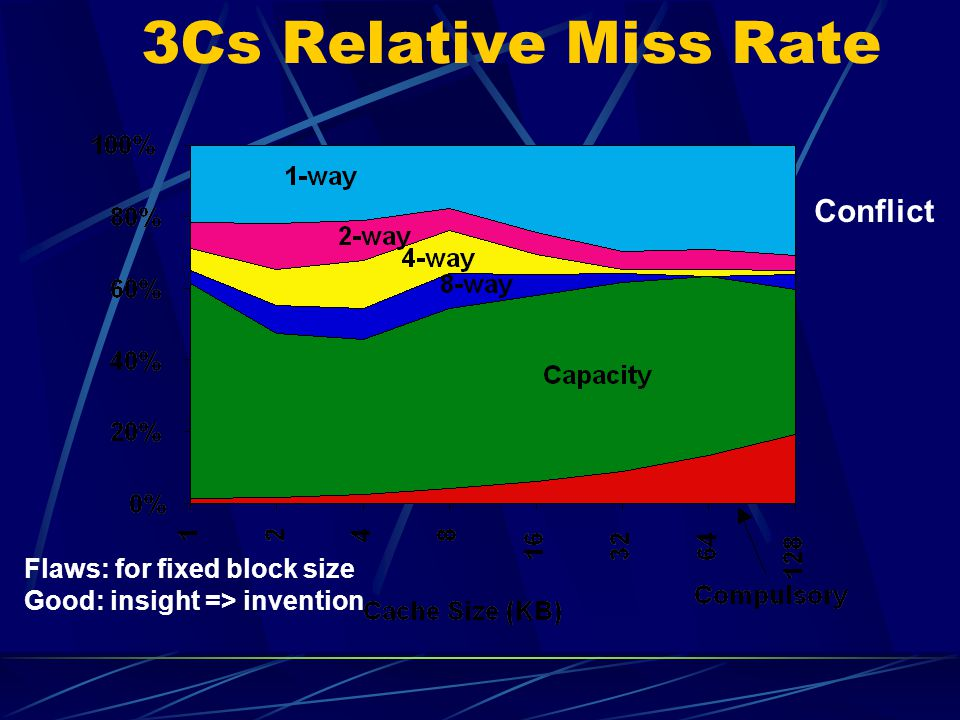 3Cs Relative Miss Rate Conflict Flaws: for fixed block size