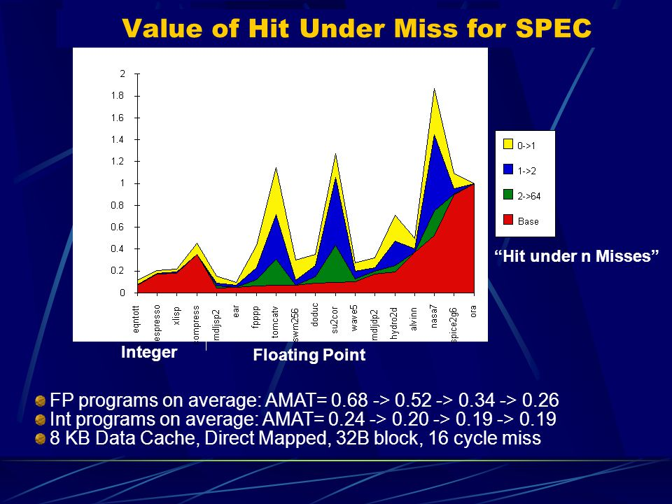 Value of Hit Under Miss for SPEC