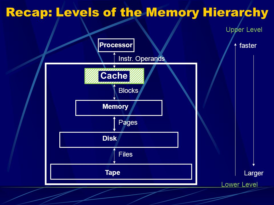 Recap: Levels of the Memory Hierarchy