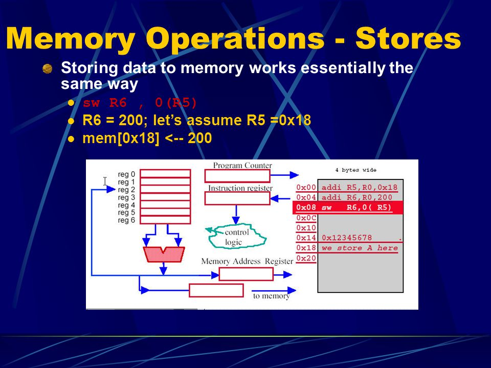 Memory Operations - Stores