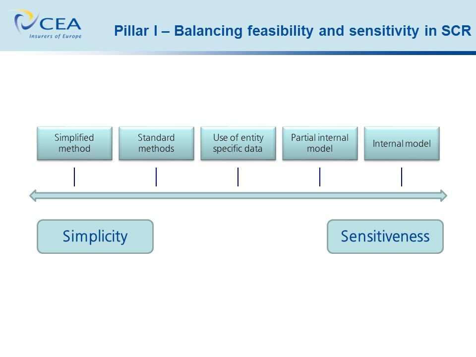 Pillar I – Balancing feasibility and sensitivity in SCR