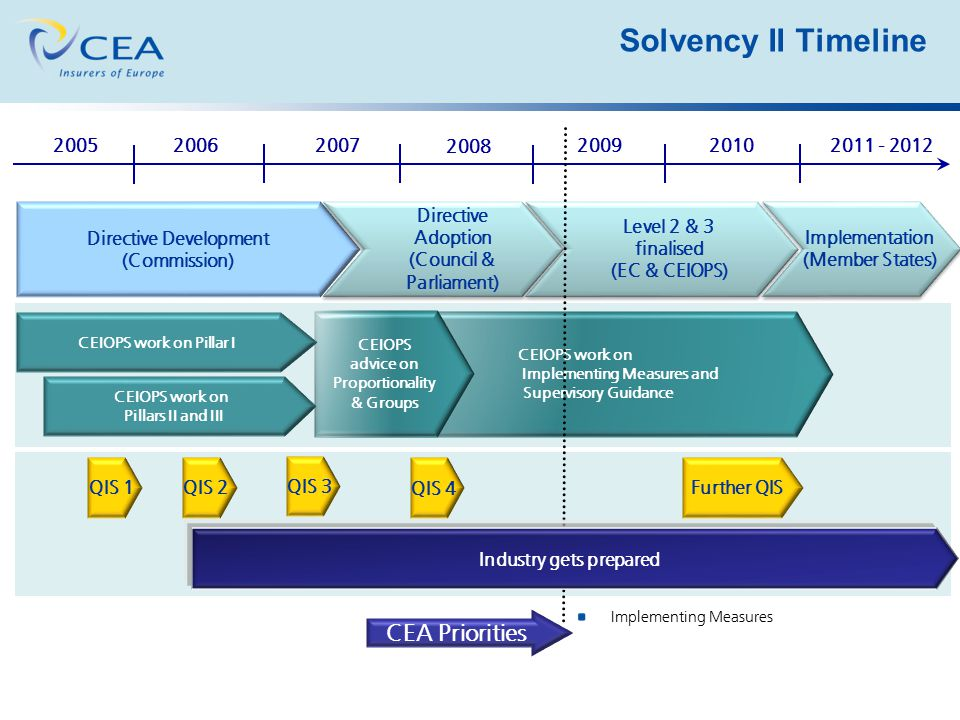 Solvency II Timeline CEA Priorities