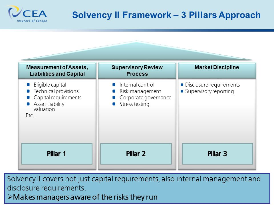 Solvency II Framework – 3 Pillars Approach