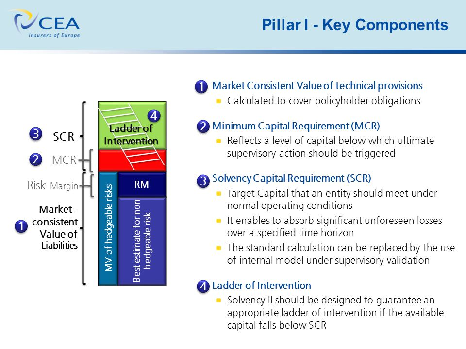 Pillar I - Key Components