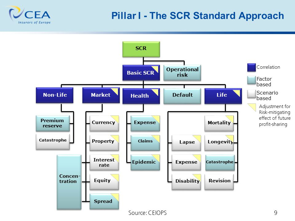 Pillar I - The SCR Standard Approach
