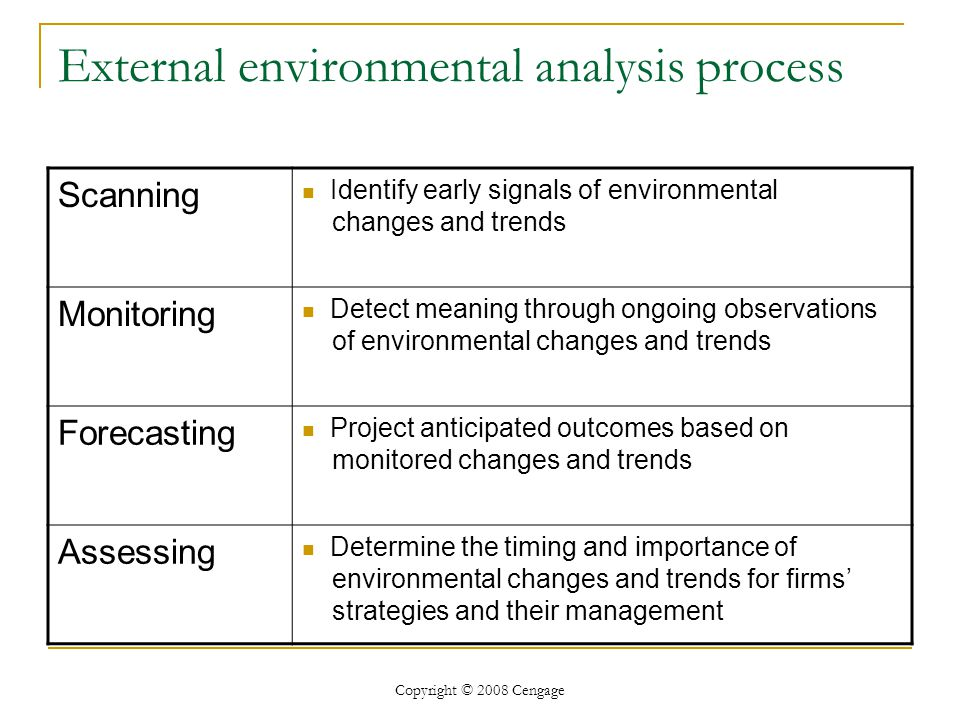 importance of external analysis