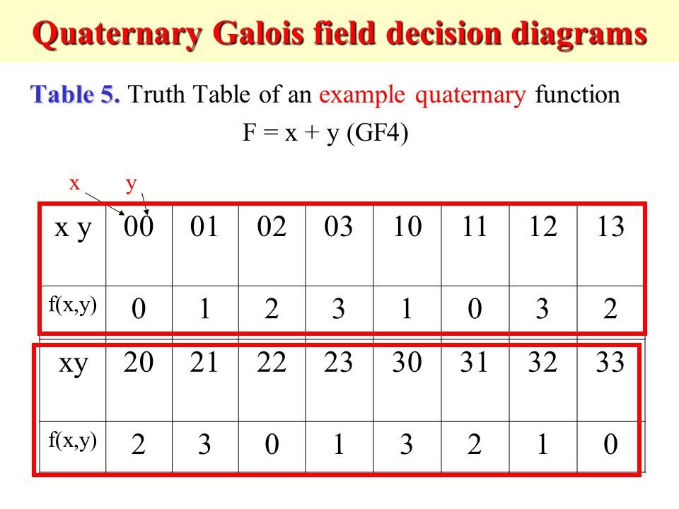 Quaternary Galois field decision diagrams