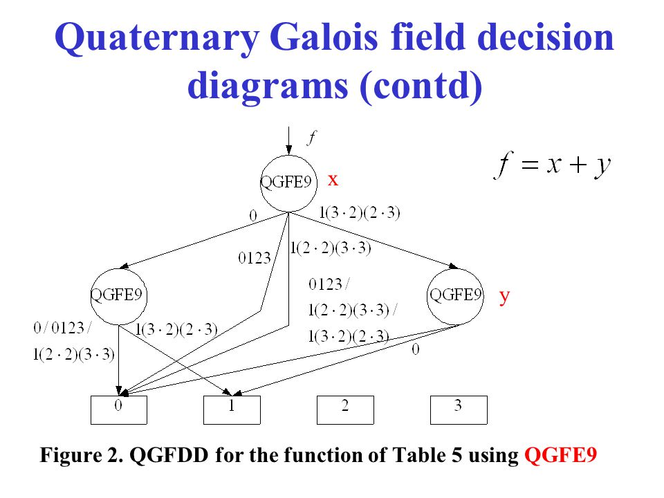 Quaternary Galois field decision diagrams (contd)