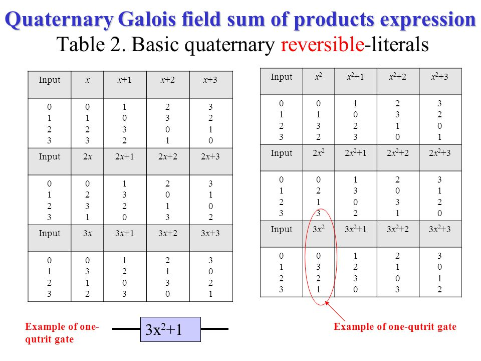 Quaternary Galois field sum of products expression