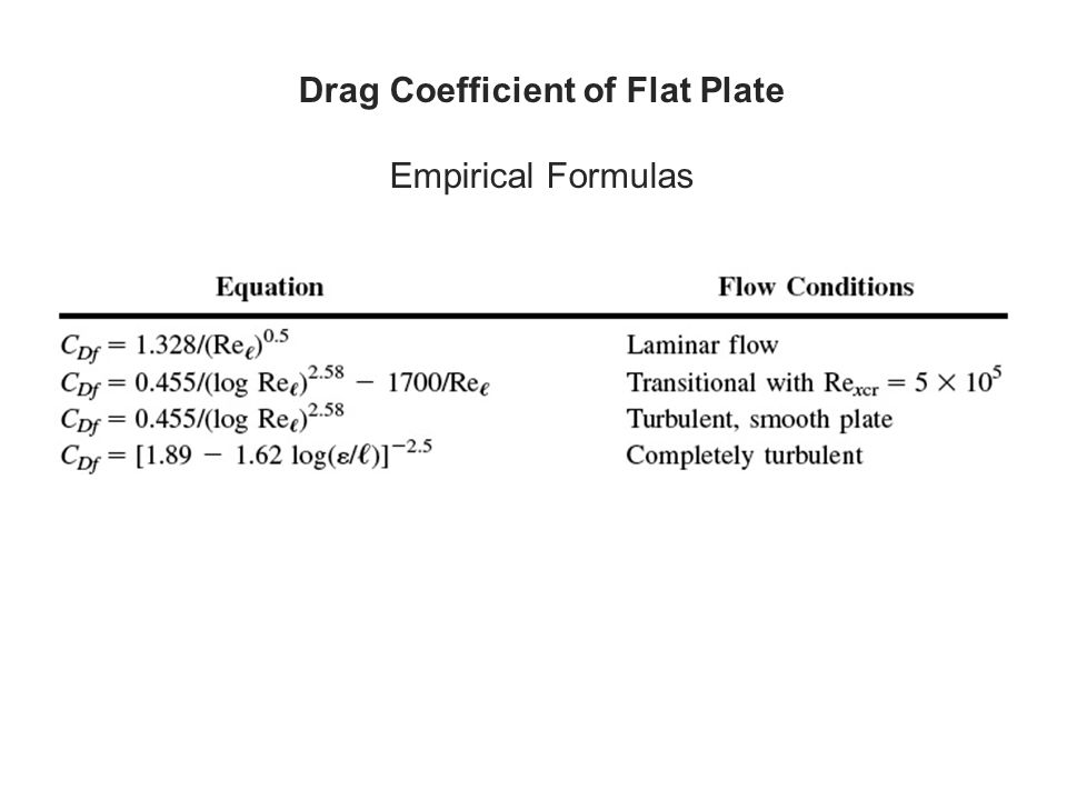 Drag Coefficient of Flat Plate