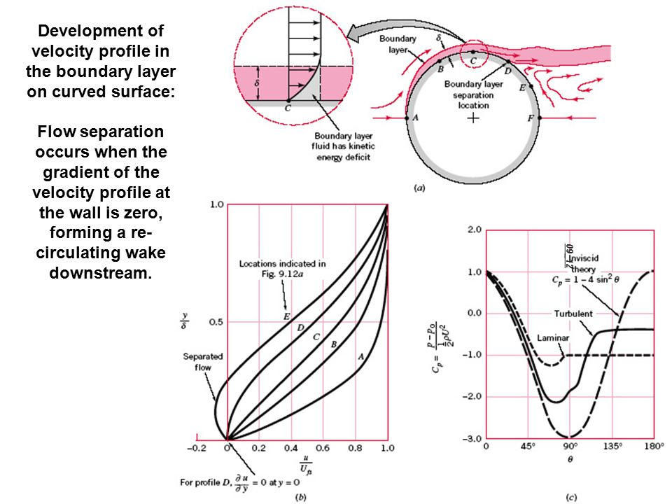 Development of velocity profile in the boundary layer on curved surface: