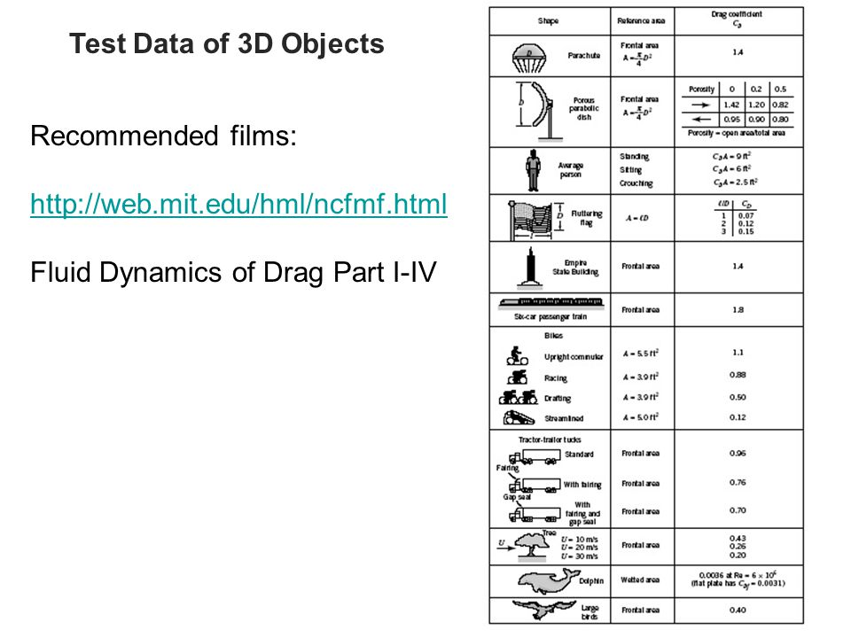 09_21 Test Data of 3D Objects Recommended films: