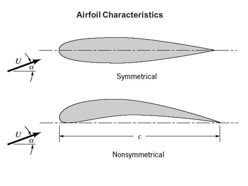 Airfoil Characteristics