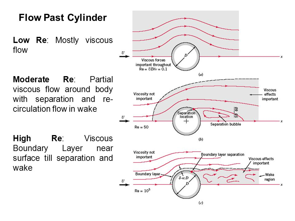 09_05 Flow Past Cylinder Low Re: Mostly viscous flow