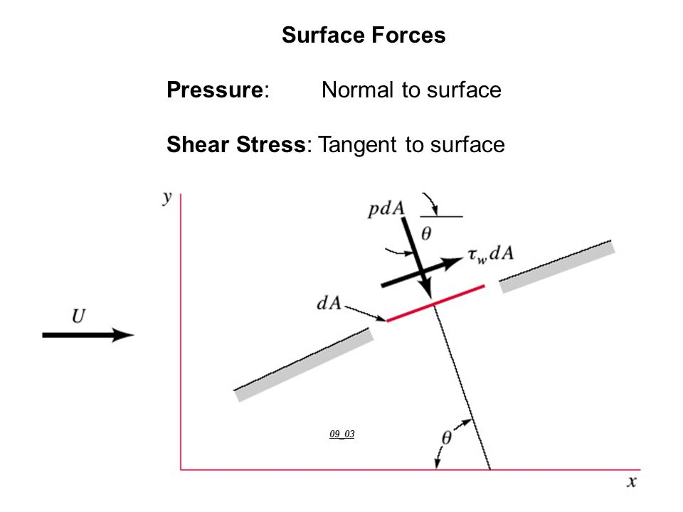 09_03 Surface Forces Pressure: Normal to surface
