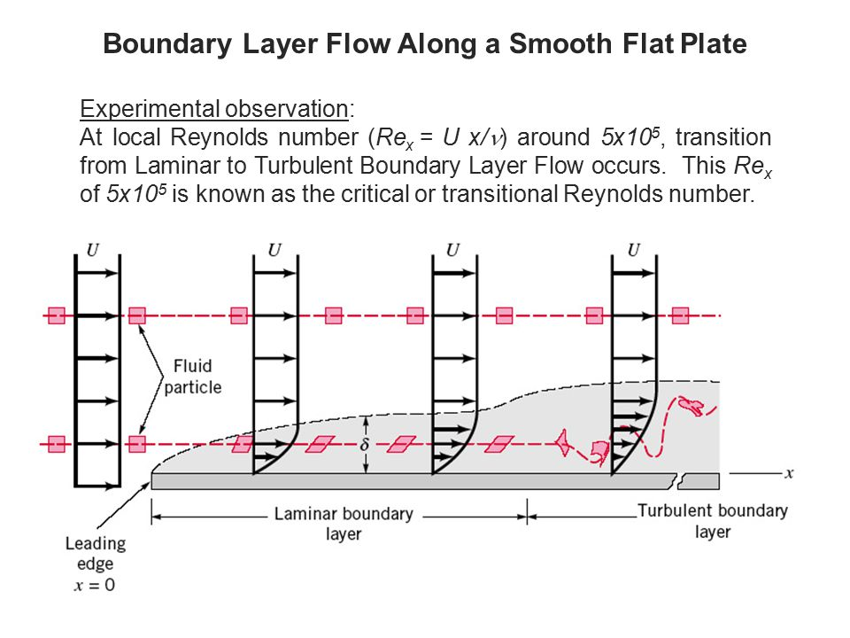 Boundary Layer Flow Along a Smooth Flat Plate